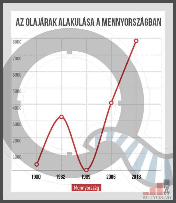 olajárak alakulása
